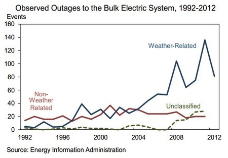 Why blackouts are becoming more common, in two charts | Sustain Our Earth | Scoop.it