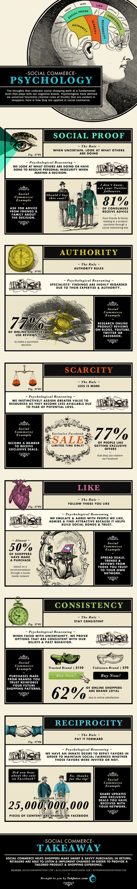 A look inside the mind of the Social Shopper [infographic]   The Social Customer, The Social Enterprise   Scoop.it