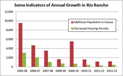 Population in RR shows less growth - Rio Rancho Observer | Living in Rio Rancho, New Mexico | Scoop.it