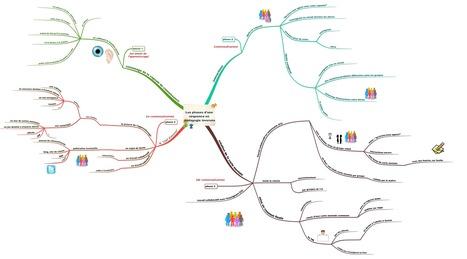 Les phases d'une séquence en pédagogie inversée , carte mentale de synthèse | Teaching English | Scoop.it