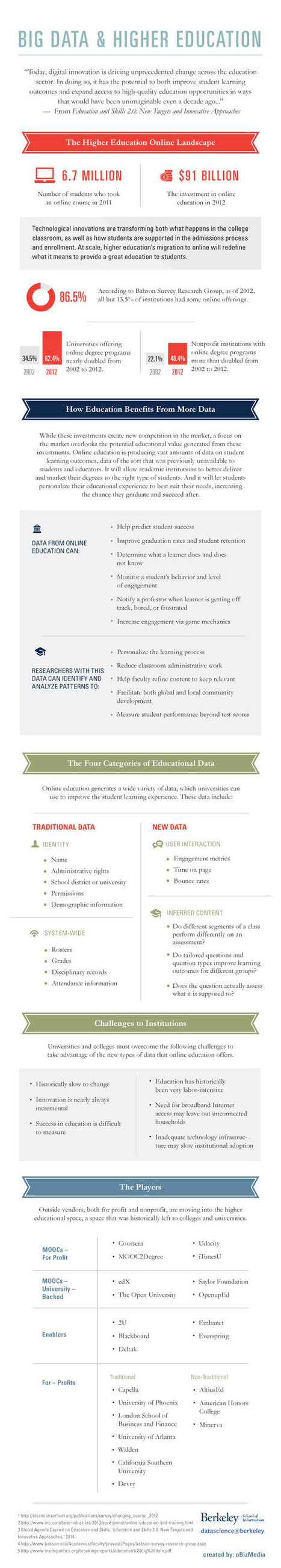 Big Data and Higher Education (Infographic) | Recursos en internet | Scoop.it