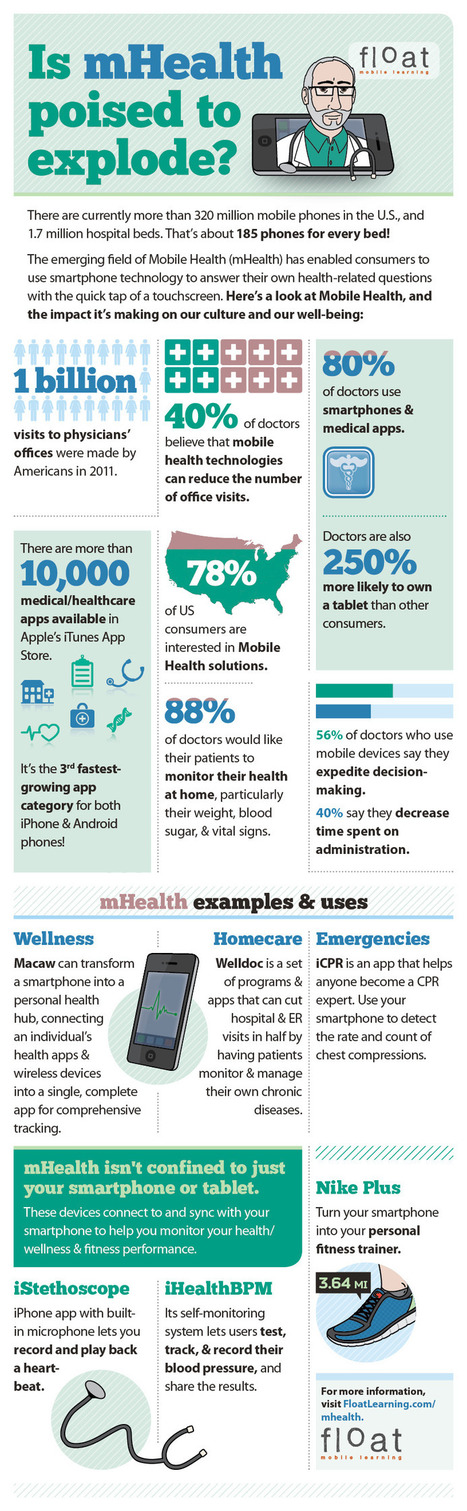 The 20 Most Insightful Healthcare Technology Infographics of 2012 | Digital health, mHealth, E-health news and resources | Scoop.it