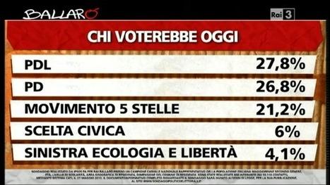 Ballarò Il sondaggio elettorale Ipsos di questa sera 28 Maggio sulle intenzioni di voto degli italiani | Full Politic | Sondaggi elettorali | Scoop.it