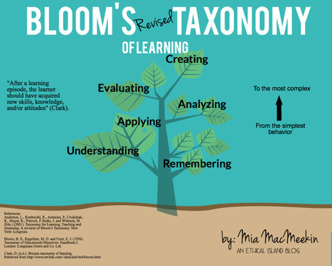 Bloom's blooming taxonomy | Technologies numériques & Education | Scoop.it