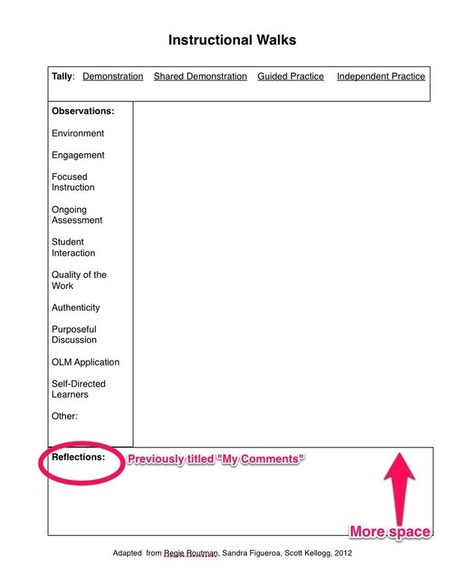 Instructional Walkthrough Template v. 2.0 | 21st Century Mathematics | Scoop.it