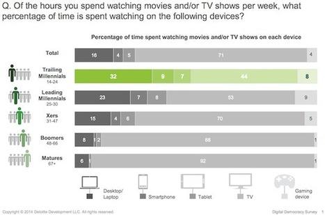 La fin de la télévision lui donne en fait un nouveau départ | Connected TV & Social TV | Scoop.it