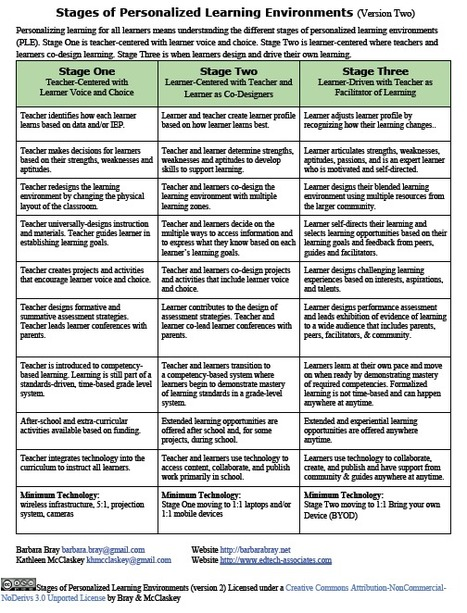 Version 2-Stages of Personalized Learning Environments | Bray & McClaskey | ICT tools | Scoop.it