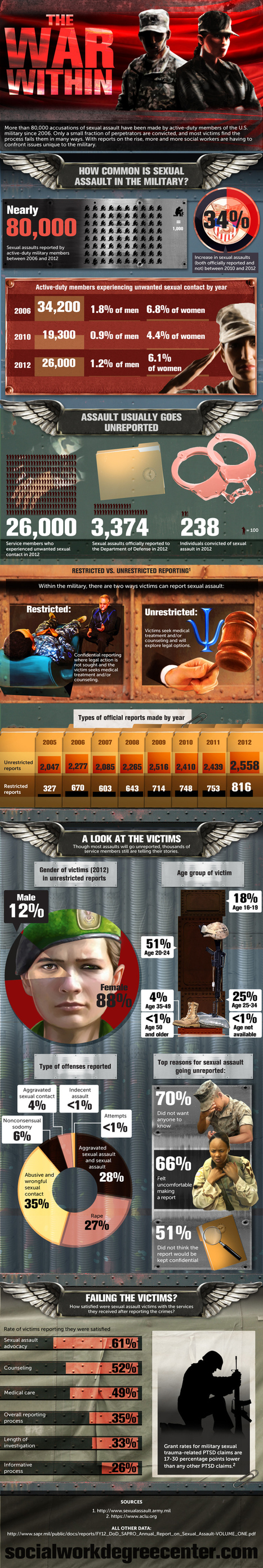 The War Within: Sexual Abuse in the Military - Social Work Degree Center | Infographics | Scoop.it