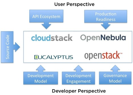 OpenStack, CloudStack, Eucalyptus and OpenNebula - SYS-CON Media (press release) | Cloud Tech - Openstack | Scoop.it