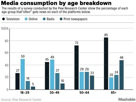 TV is still the top place where (old) people get their news | TV Trends | Scoop.it