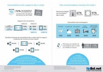 Booster ses emails mobiles : un guide pour bien se lancer | E-tourisme | Scoop.it