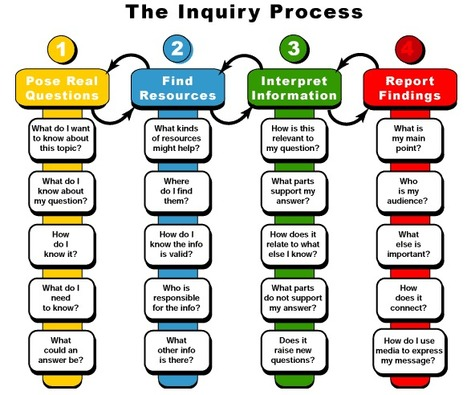 How to: Inquiry | YouthLearn | Teacher-Librarian | Scoop.it