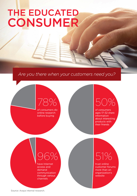 The State of Today's Customer Service and Sales Strategy (Infographic) | Soziale Kundendienst Journal | Scoop.it