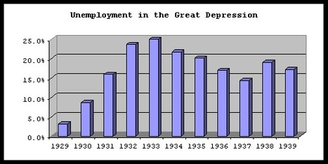 Unemployment | The Great Depression-Pfitzner | Scoop.it