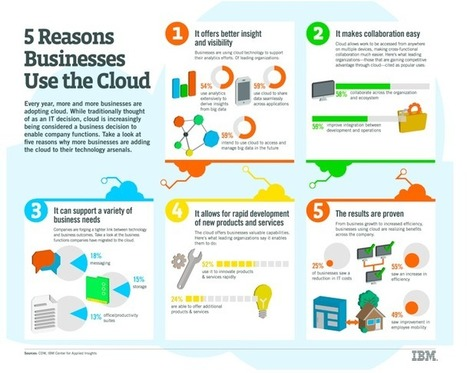 Five reasons why businesses are using cloud: An IBM study | Thoughts on Cloud Blog | Plan de perfomance - Grands projets | Scoop.it