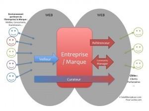 Community Manager, Curateur, Référenceur, Veilleur : 4 rôles, 4 missions et une finalité | Blog | Locita | Veille_Curation_tendances | Scoop.it