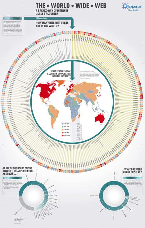 Usuarios de Internet en los distintos países del Mundo #infografia #infographic | Information Technology & Social Media News | Scoop.it