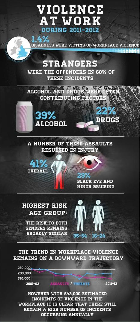 An Analytical Write Up On Violence At Work Place During 2011-12 | Infographics | The Accident Advice Bureau | Scoop.it