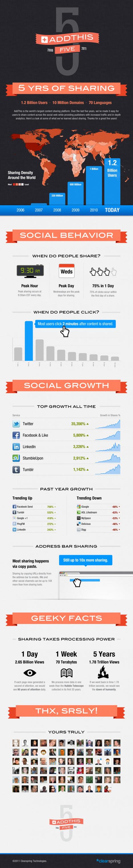 [Infographie] Chiffres et faits sur le partage social | Social Media Curation par Mon Habitat Web | Scoop.it