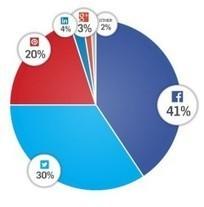 État des lieux des partages sur les réseaux sociaux | Marketing digital | Scoop.it