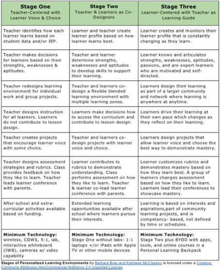 Stages of Personalized Learning Environments | Bray & McClaskey | Personalize Learning (#plearnchat) | Scoop.it