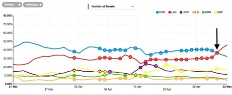 Is data from Twitter pointing towards a last-minute swing in the UK 2015 elections? | Lingua Digitalis ...or how to do things with *keystrokes | Scoop.it