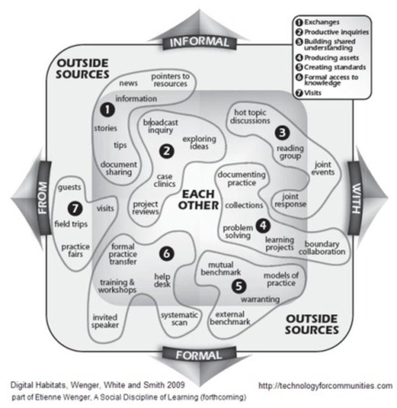 Four Pillars of Successful Communities of Practice | Beyond Web and Marketing 3.0 | Scoop.it