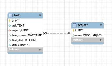Creating simple tasks app with Backbone.js and Slim micro framework (part 1) - CodeForest   Microvolunteering   Scoop.it