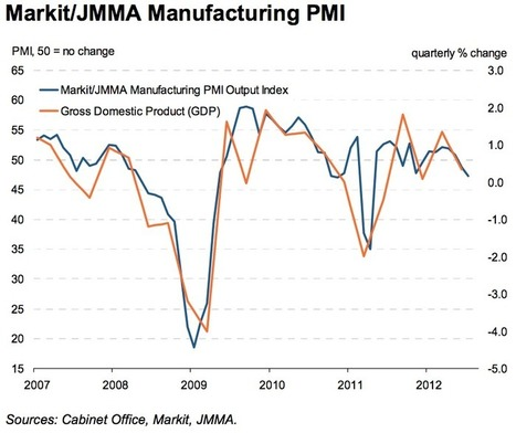 The Global Economy in Charts – Manufacturing Slowdown is ... | US Manufacturing and exports | Scoop.it