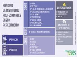 Ranking de Institutos Profesionales según Acreditación   Desafío PSU   Scoop.it