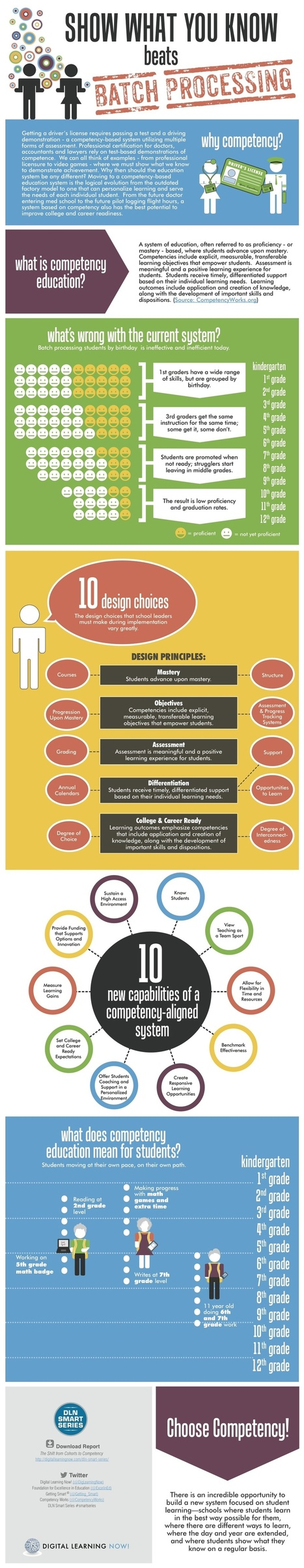Competency-Education-Infographic | Web 2.0 for juandoming | Scoop.it