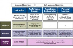 Supporting self-managed team learning in the organisation | Jane Hart - Jane Hart's blog | Contemporary Learning Design | Scoop.it