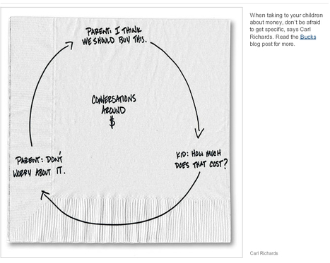 Sketch Guy: Personal Finance on a Napkin | Learning, Teaching & Leading Today | Scoop.it