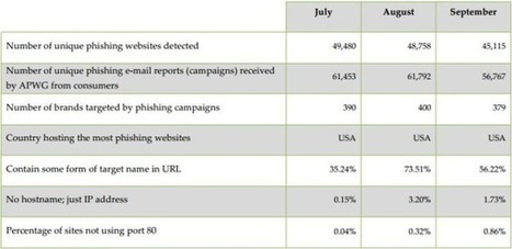 APWG Reports Phishing up 20%: Criminals Pose as Brands for Better Catch | Design Thinking | Scoop.it