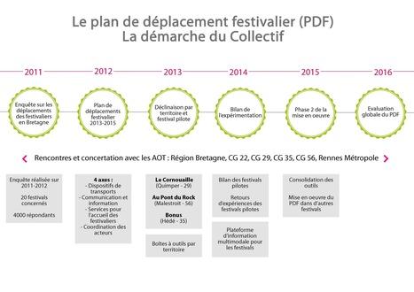 Le Collectif des festivals engagés pour le développement durable et solidaire en Bretagne lance un Plan de Déplacements Festivalier | Ecoresponsabilité festivals de musique bretons | Scoop.it