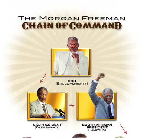 MORGAN FREEMAN ARROWS | Hot Upcoming Events!  News!  Random Thoughts | Scoop.it