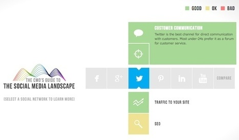 The Marketer's Guide To The Social Media Landscape [INFOGRAPHIC] - AllTwitter | NIC: Network, Information, and Computer | Scoop.it