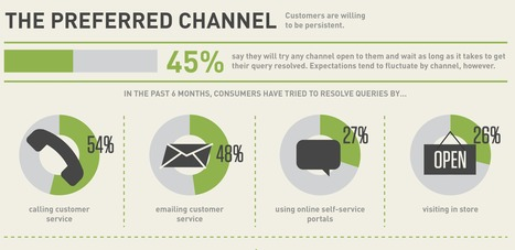 Bridging the Omnichannel Gap (infographic) | Customer Service | Scoop.it