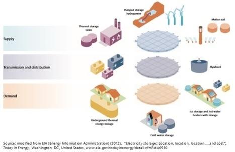 Electricity Storage: Charging the Energy Revolution — Bellona.org   SaskPower Strategic Corporate Development   Scoop.it