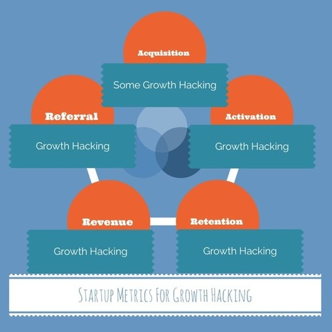 Employ Growth Hacking To Increase Your Sales | Brent Halliburton | SMB Excellence | Scoop.it