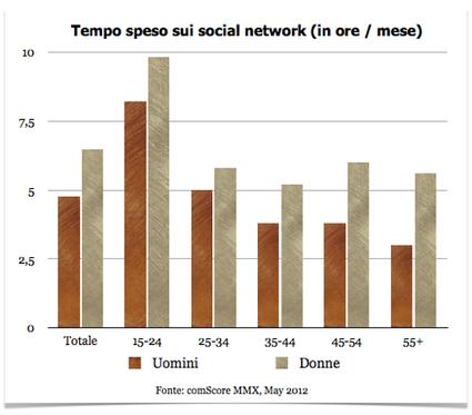 I social media per gli italiani: il 94,5% della popolazione online è ... | SEO ADDICTED!!! | Scoop.it