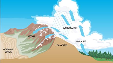 BBC - GCSE Bitesize: Characteristics and climate of deserts   BFS Geography GCSE   Scoop.it
