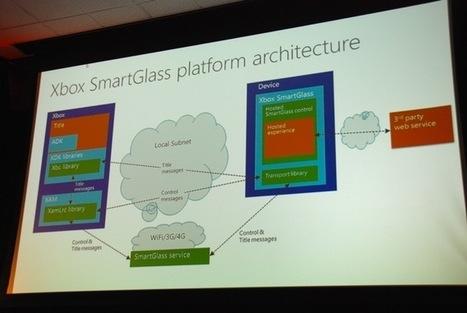 BUILD 2012: Xbox SmartGlass, powerful developer platform held back by limited availability | IPAD, un nuevo concepto socio-educativo! | Scoop.it