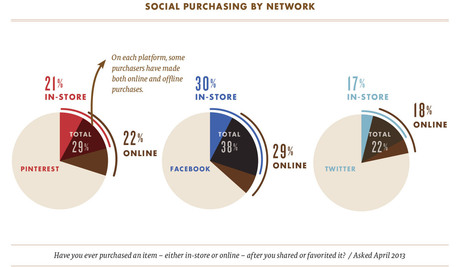 Quel est l'impact des réseaux sociaux sur les ventes ? - [Etude] | Image Digitale | Scoop.it