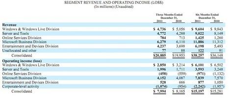 Windows drops to No. 3 cash-cow status in Microsoft' latest quarter | Microsoft | Scoop.it