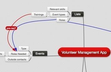 Grassroots Tech: Managing Volunteers   Bubble Up Change   Human Capital Development   Scoop.it
