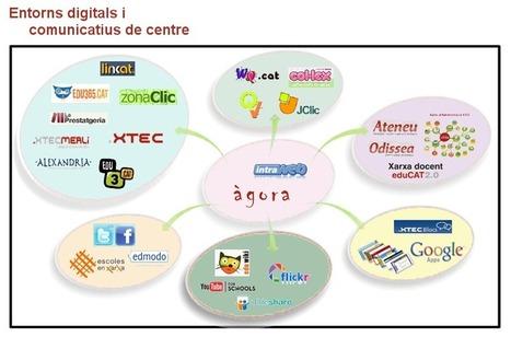 Espai TIC-TAC: Els entorns digitals de centre   EDUDIARI 2.0 DE jluisbloc   Scoop.it