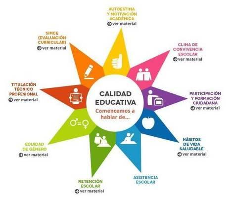 Educarchile - Conoce los otros indicadores de calidad educativa | Educacion, ecologia y TIC | Scoop.it