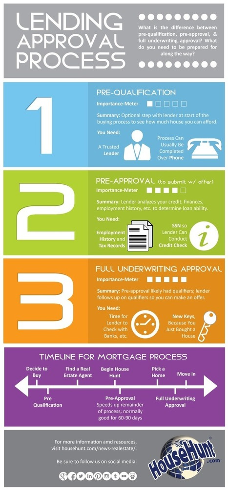3 Types of Lending Approvals [Infographic] | Real estate | Scoop.it