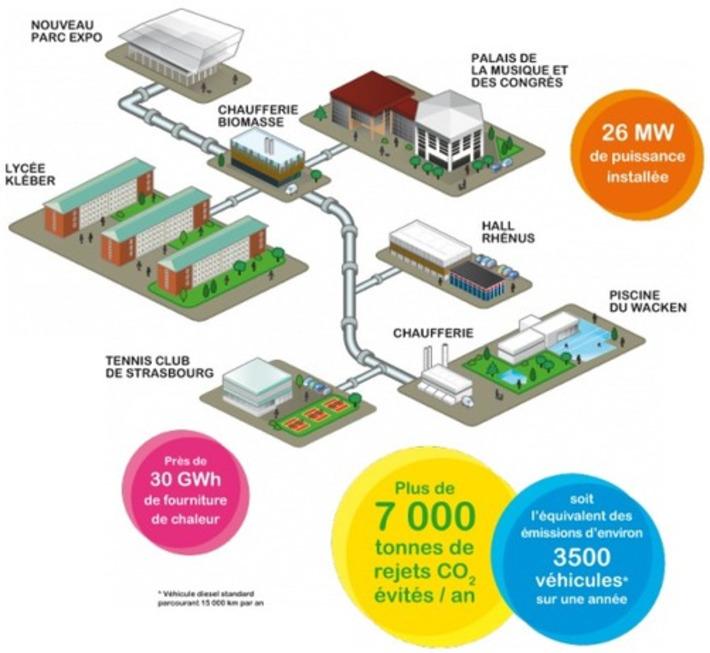La chaufferie biomasse de Strasbourg   ISR, RSE & Développement Durable   Scoop.it